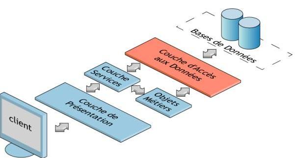 Tutoriel d 39 introduction au gnie logiciel for Architecture logicielle exemple