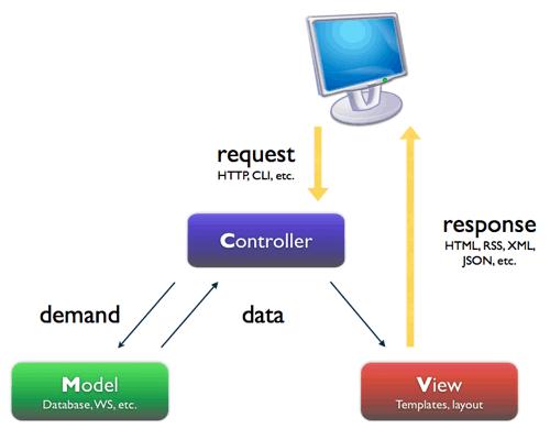 voluer vers une architecture mvc en php